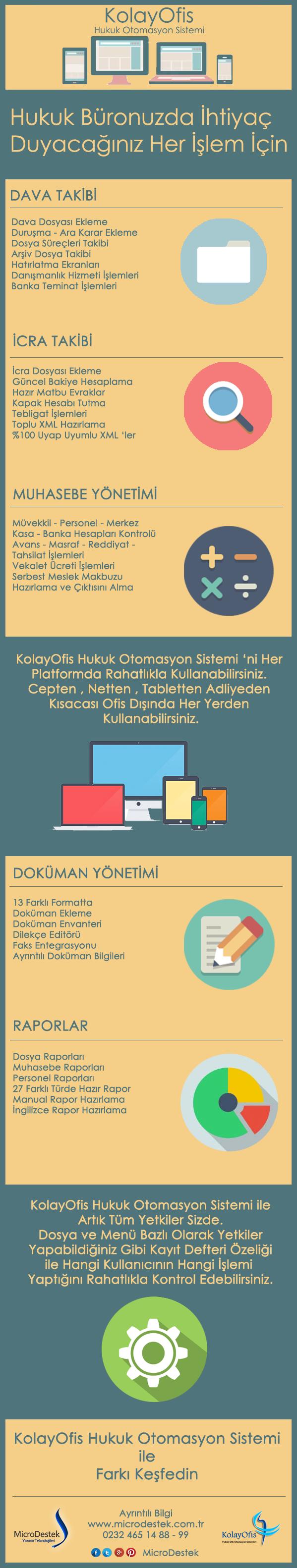 KolayOfis Hukuk Otomasyon Sistemi - İnfografik