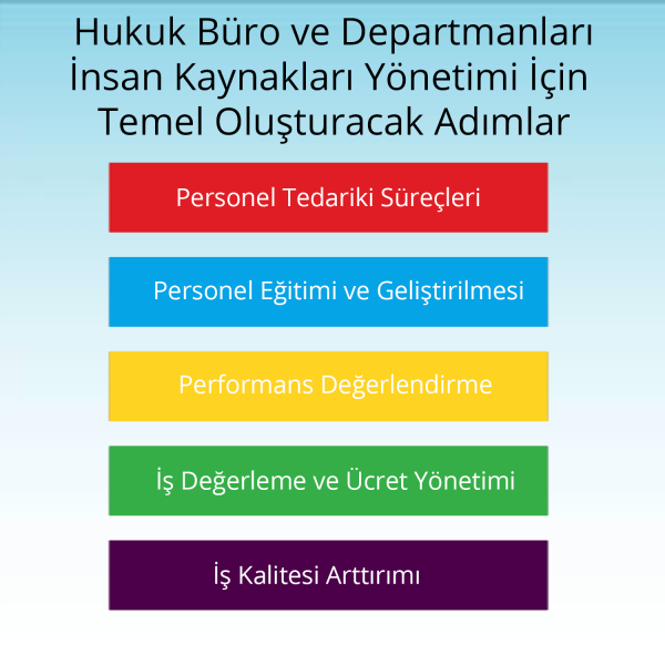 Hukuk Büro ve Departmanlarında İnsan Kaynakları Yönetimi