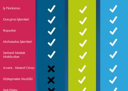 KolayOfis Hukuk Otomasyon Sistemi - Paket Farkları