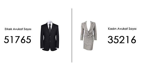 Kadın Avukat Sayısı - Erkek Avukat Sayısı