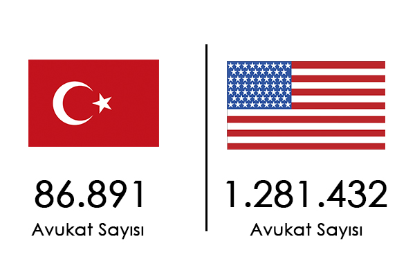 Avukat Sayısı Karşılaştırmaları Amerika Birleşik Devletleri - Türkiye