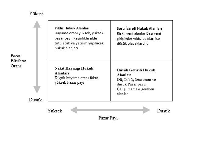 Strateji Oluşturmak için Kullanılan Yöntemler -3