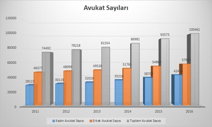 Avukat Sayısı 2016 -2