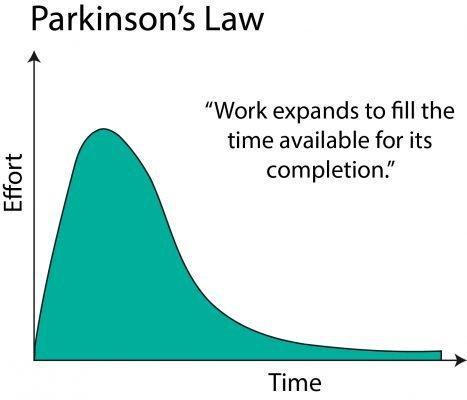 Parkinson Yasası - 2
