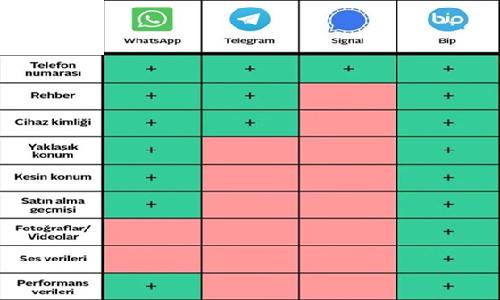 Popüler mesajlaşma Uygulamalarında Veri İşleme ve Güvenlik - 1
